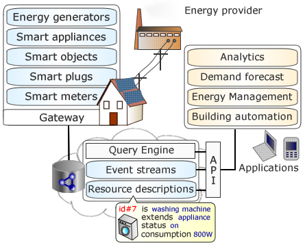 The smart grid integrating households into the smart grid for Smart home architectures